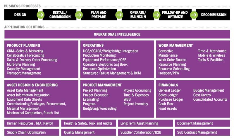 ERP i EAM dla branży górniczej i wydobywczej