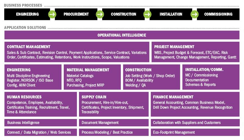 Produkcja projektowa (usługi projektowania, zaopatrzenia, wykonania konstrukcji i montażu (EPCI) w tym kontraktów inżynieryjnych)