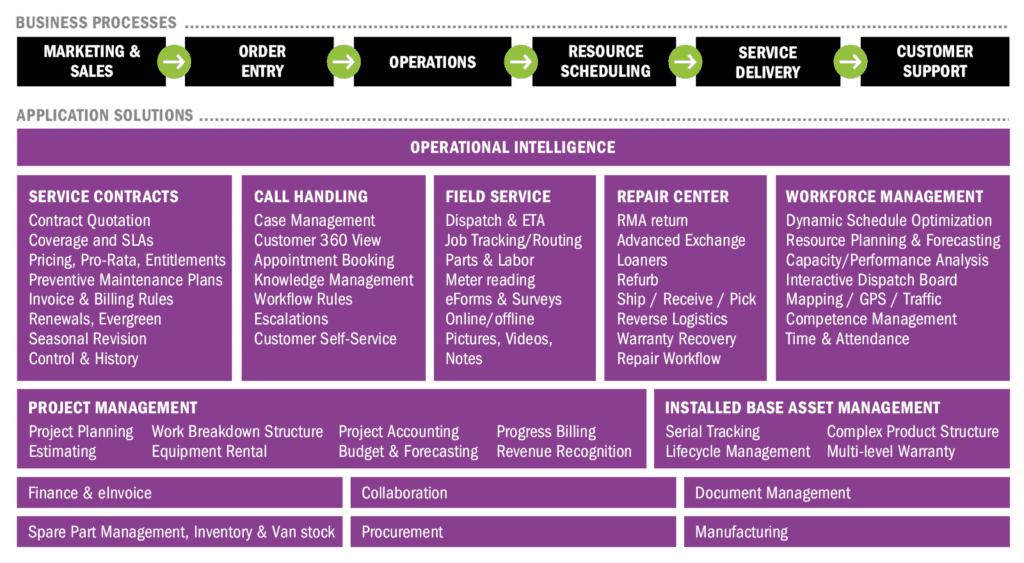 Zarządzanie usługami serwisowymi