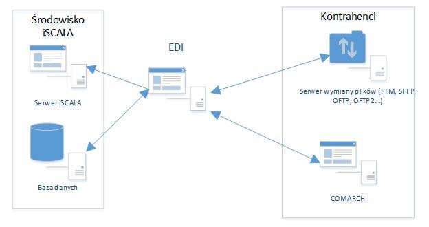EDI – elektroniczna wymiana danych