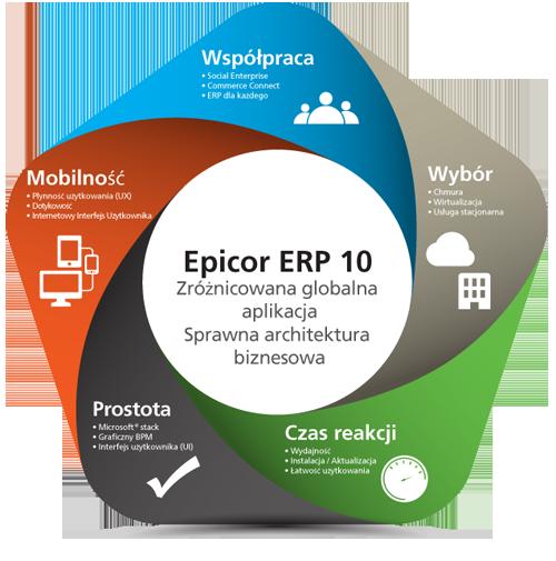 Epicor - Architektura ukierunkowana na użytkownika