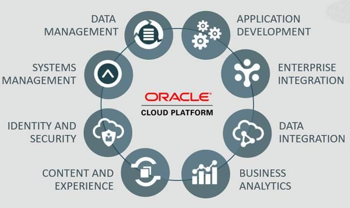 Oracle Cloud dla IFS Applications