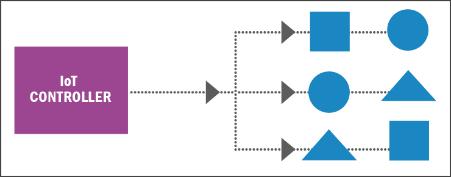 INTERNET RZECZY - IOT BUSINESS CONNECTOR